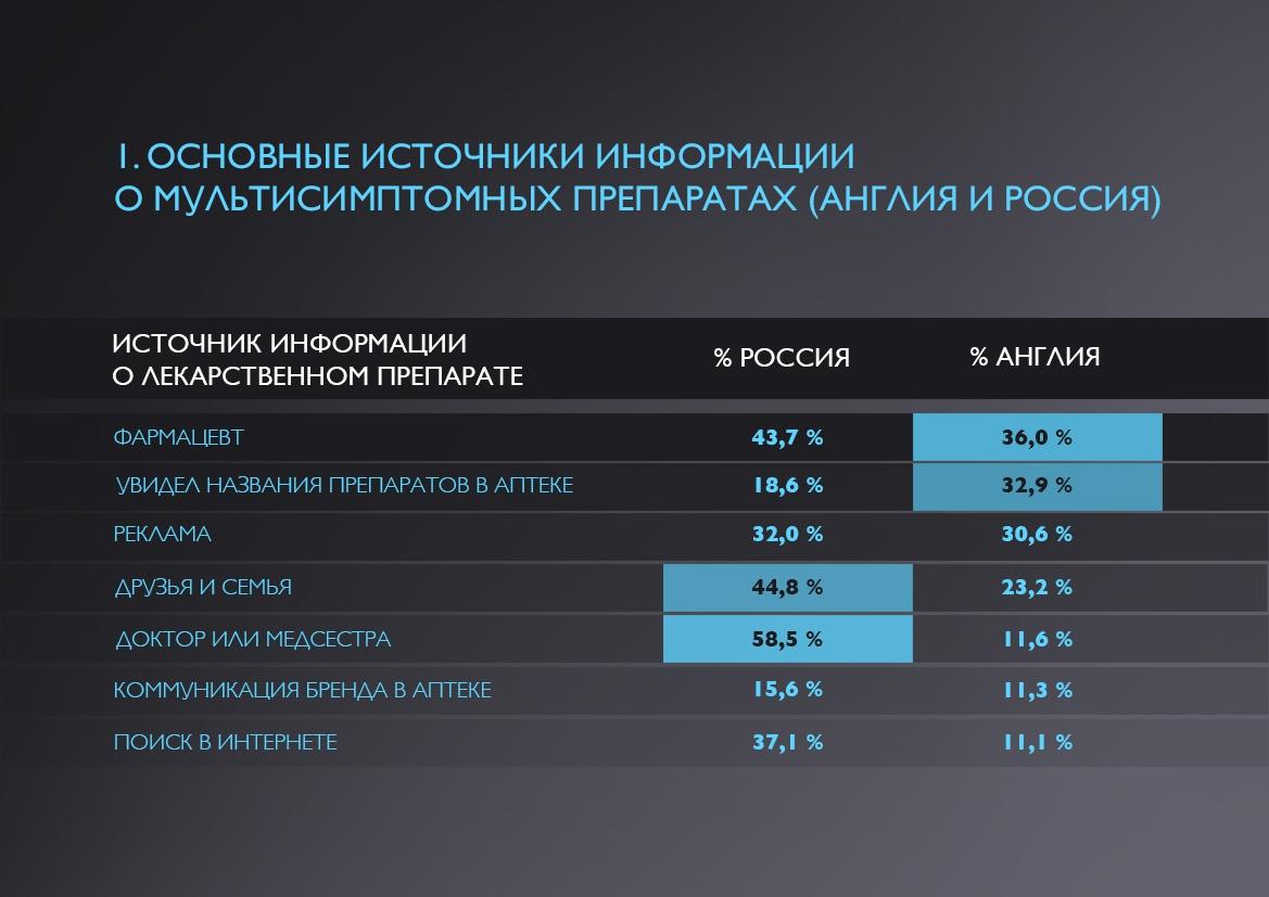 Далее, рассмотрим модель пути к принятию решения о покупке на примере одной группы покупателей в России...