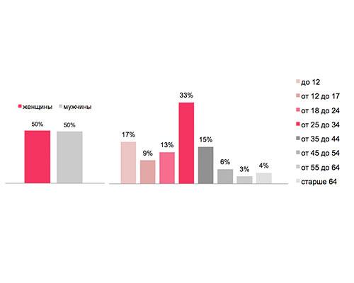 Билеты в кино продает реклама в интернете Реклама Маркетинг pr   раза больше представителей тестовой группы чем те кому реклама не демонстрировалась 19% от общего числа тестовой группы против 11% в контрольной