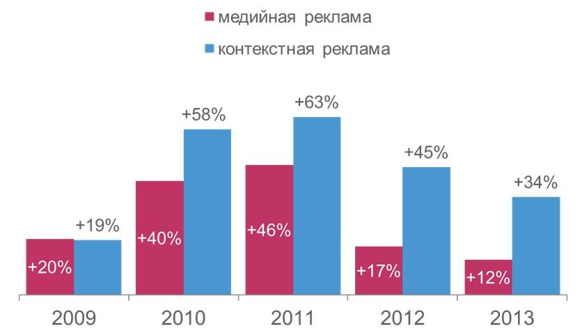 Акар отчёт 2009 контекстная реклама регистрация яндекс директ юридическое лицо