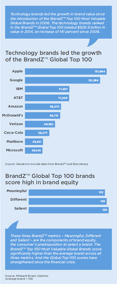 global brands essay Concentrating on powerbrands – the most successful brands and products because the global market is so large there are substantial benefits to be gained from.