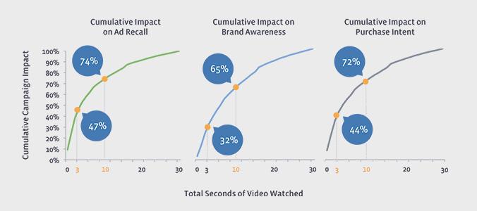 Nielsen оценил видео в Facebook