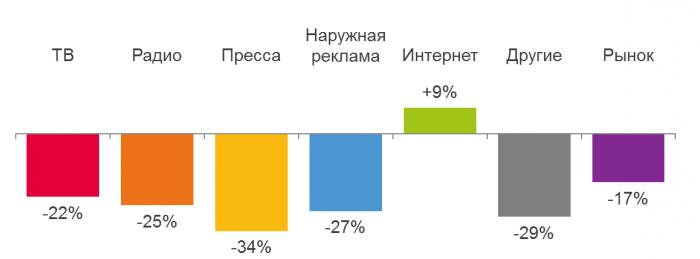 Динамика по сегментам медиарекламного рынка, 1 кв. 2015/2014 г., %