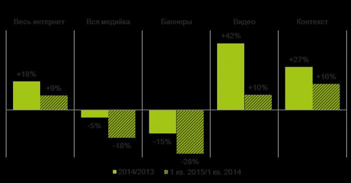 Динамика подсегментов интернет-рекламы, 2014/2013, 1 кв. 2015/2014 г., %