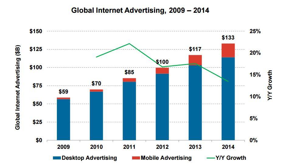 Маленький экран - главный интернет-тренд в в 2015