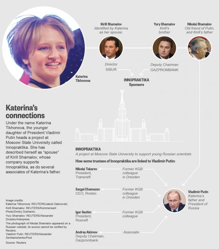 Глава Газпромбанка раскрыл личность дочери Путина