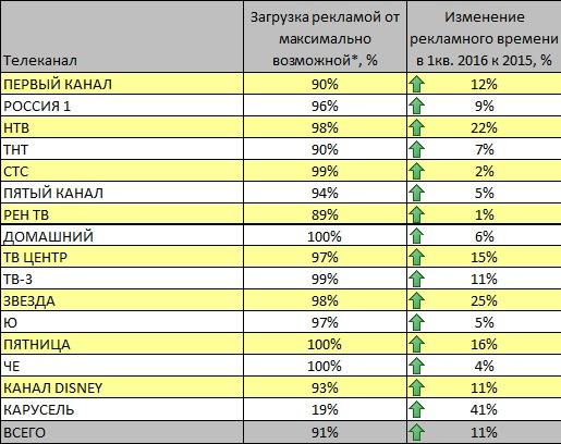 Новости ТВ каналов | Часть 2