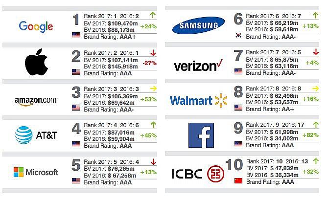 Google возглавил рейтинг самых дорогих брендов мира