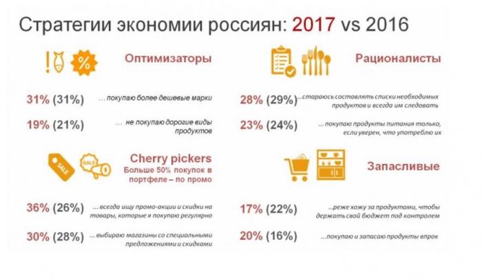 Скидки и промо: «Ромир» рассказал о том, как россияне экономят