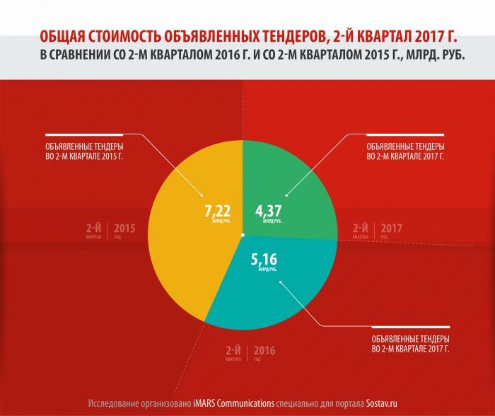 Сумма тендеров на коммуникационные услуги во втором квартале выросла на 10%