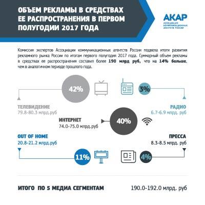 Русский рекламный рынок вырос на14% запервое полугодие