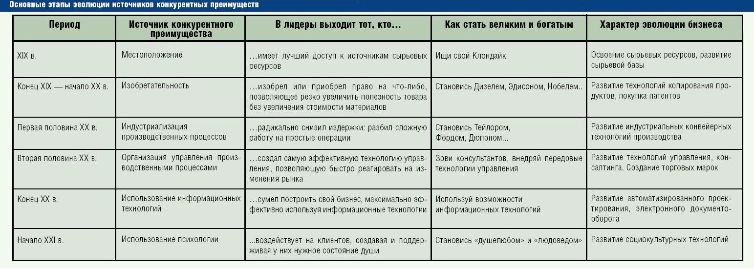 таблица основные этапы революции