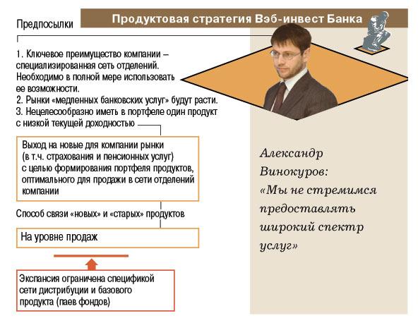 """Структура проекта  """"Петербургский менеджмент: модели роста - 2005 """" ."""