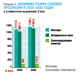 На экзотику потянуло.  Обзор российского рынка соков.