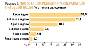 Обзор рынка прохладительных напитков г. Иваново.
