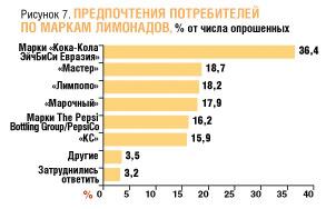 Пузырится и шипит.  Обзор рынка прохладительных напитков г. Иваново.