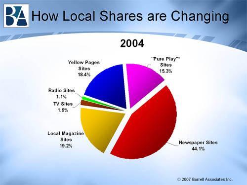 Доля игроков на рынке местных медиа по итогам 2004 года - данные Borrell Associates