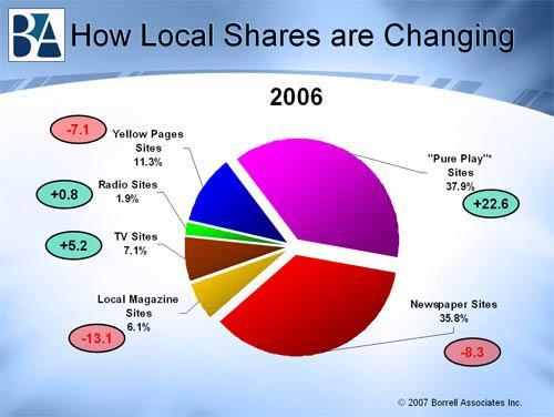 Доля игроков на рынке местных медиа по итогам 2006 года и динамика - данные Borrell Associates