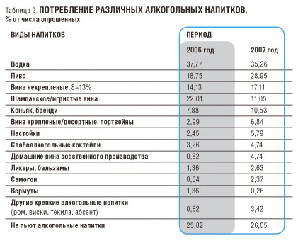 Обзор рынка крепких алкогольных напитков г. Вологды.
