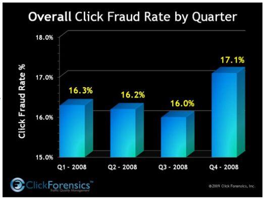Доля мошеннических кликов в квартальном разрезе - данные Click Forencis