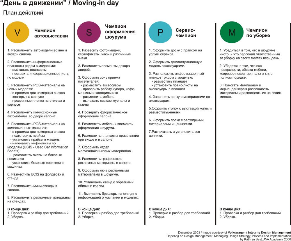 Маркетинг и менеджмент в дизайне