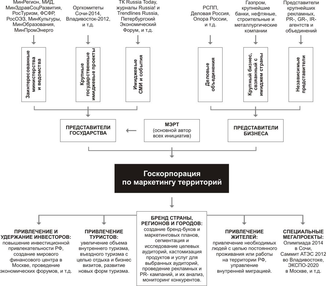 Система Форма государственного устройства - правовое понятие, В рамках этой общей схемы фактические полномочия...