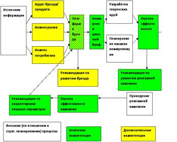 Департамент стратегического планирования и анализа.