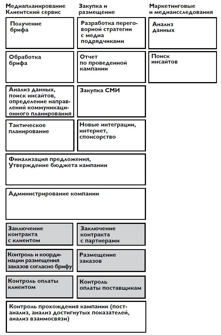 Схема рекламных услуг