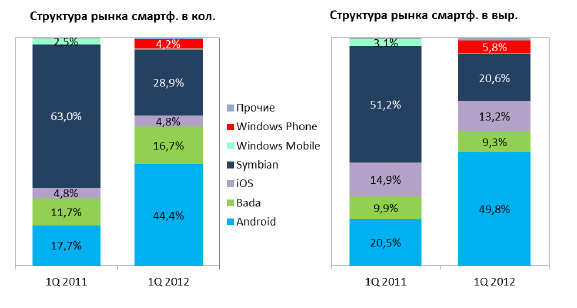 nokia market structure Tion tactic, adjusted the business structure drastically massive customer switching meant that the future of nokia's mobile phone market share.