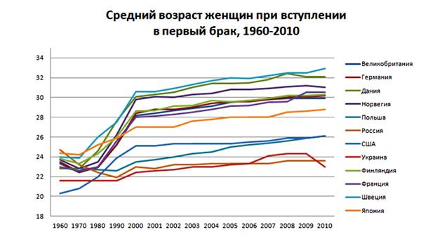 Ис61 брачное состояние населения россии (на 1000 человек в возрасте 16 лет и более; по данным переписи 2002 г