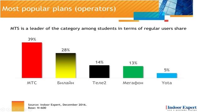 Рейтинг популярности телекоммуникационных компаний в 2016 году по исследованию Indoor Expert