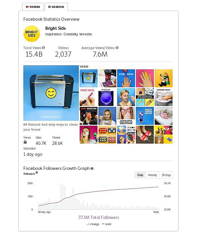 Английский проект команды AdMe вошёл втоп-5 самых известных на социальная сеть Facebook