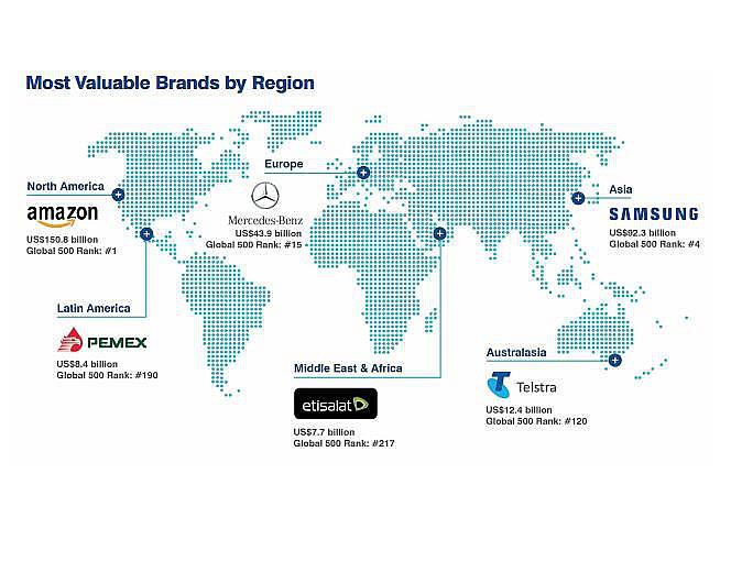 Amazon стал самым дорогим брендом вмире