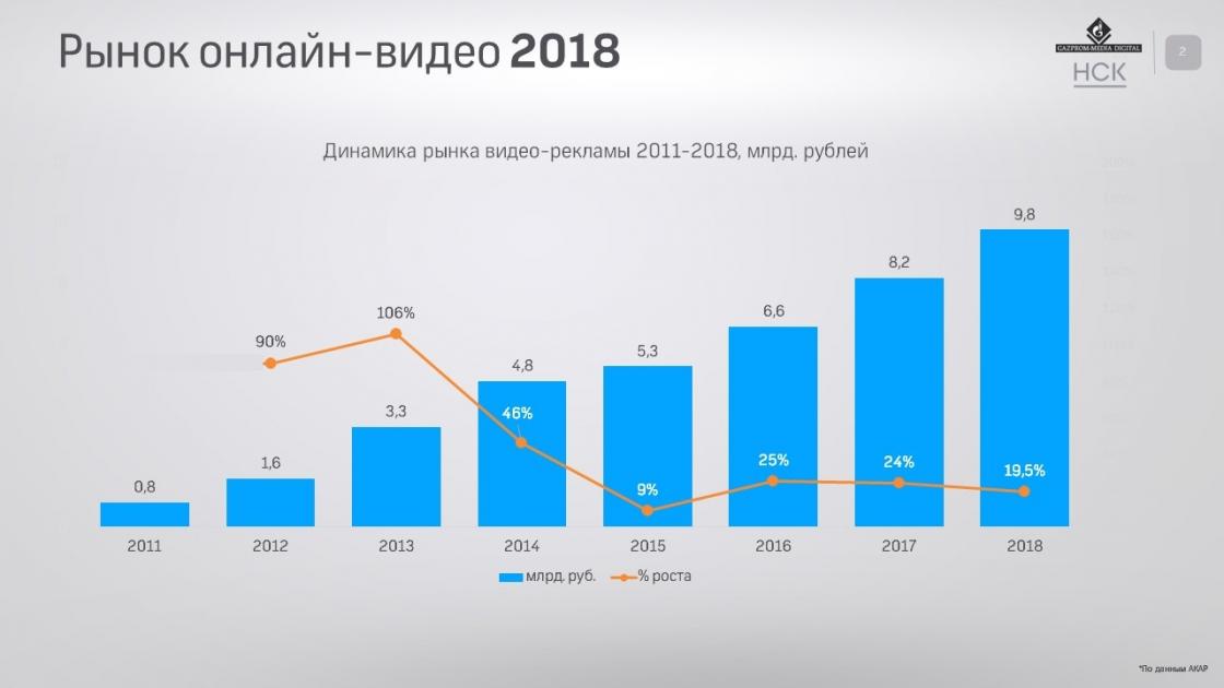 В РФ реже стали смотреть видео накомпьютерах