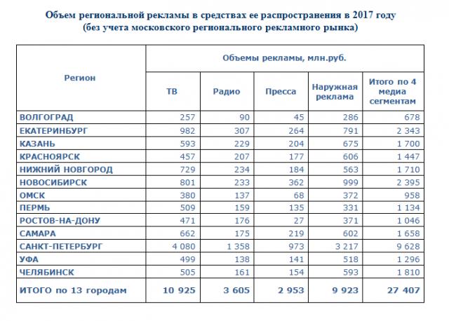 Реклама региональный интернет новосибирск аналитика сервис скликивания яндекс директа