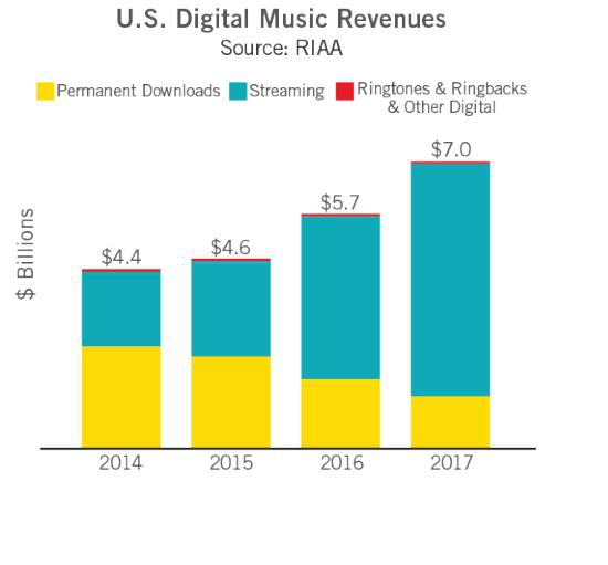 Вмире растут только стриминговые продажи музыки