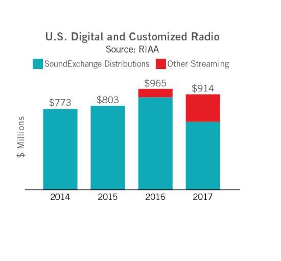 Музыкальный рынок США в 2017 году вырос второй год подряд впервые с 1999 года