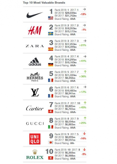 1d7c23b4c3c Сильная конкуренция наблюдается среди брендов спортивной одежды. Будущее  положение Nike в рейтинге может быть нарушено из-за падения популярности  бренда ...