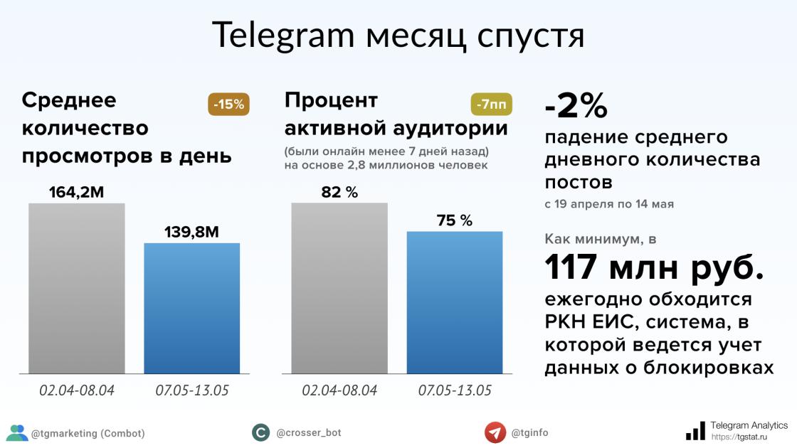Специалисты  отмечают снижение решительной  аудитории Telegram в РФ
