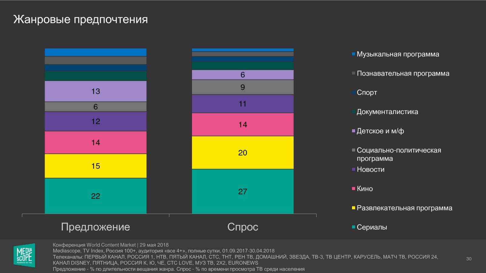 8cafa9d7ed1 Среди премьерных сериалов лидирует «Березка» на «России-1» с рейтингом 6
