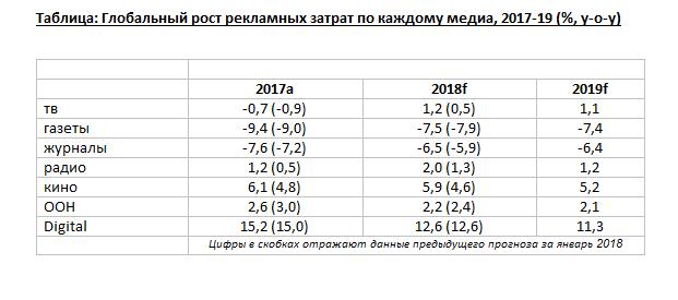 ЧМ-2018 обеспечит рост глобальных рекламных расходов на 3,9% Jlnynyq9