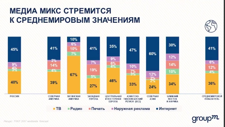 GroupM: в 2019 году рекламный рынок в России замедлится вдвое Uzpi0fq9