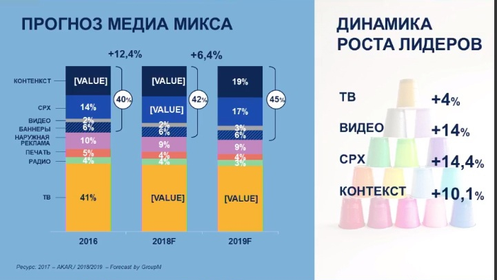 GroupM: в 2019 году рекламный рынок в России замедлится вдвое Ycx8kfus