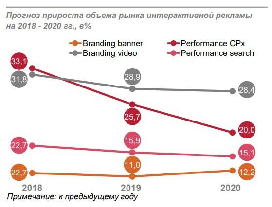 Тенденции развития рынка рекламы в интернете seo теги для сайта