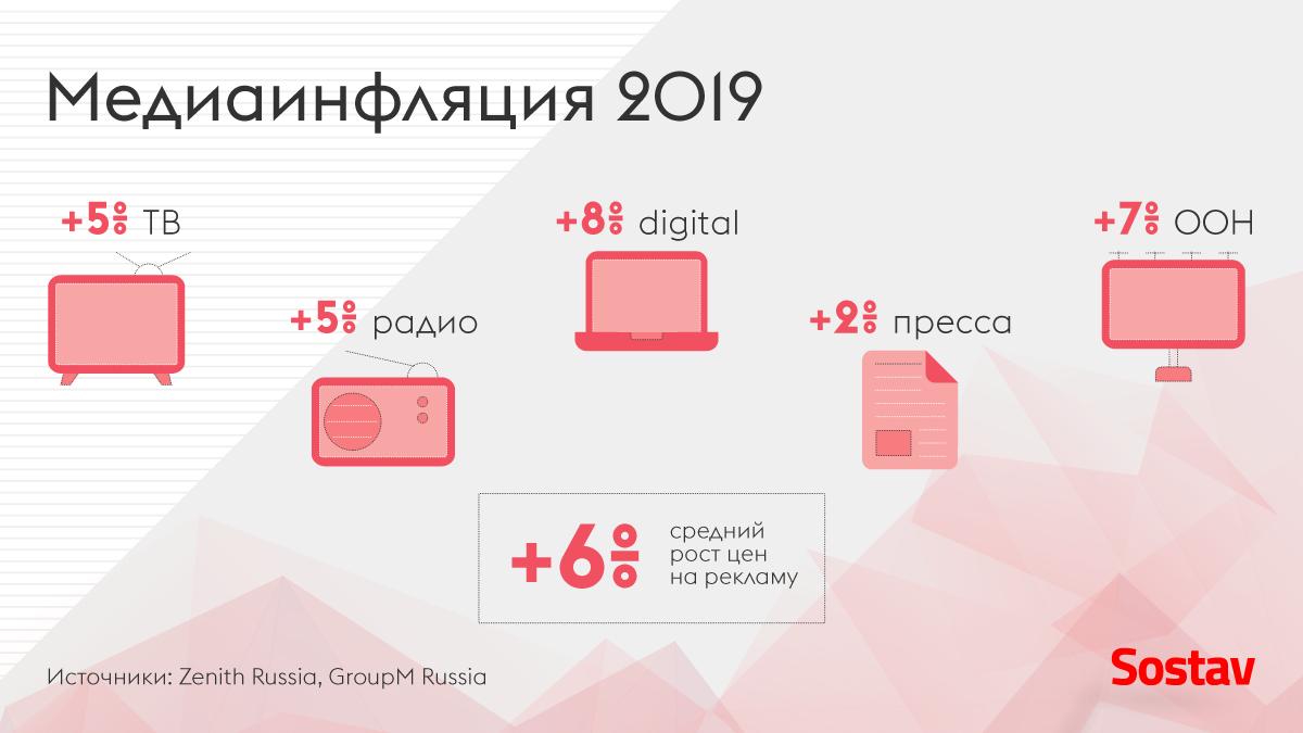 078e2ad55fd67 Медиаинфляция 2018-2019: Цены на рекламу перестанут расти прежними ...