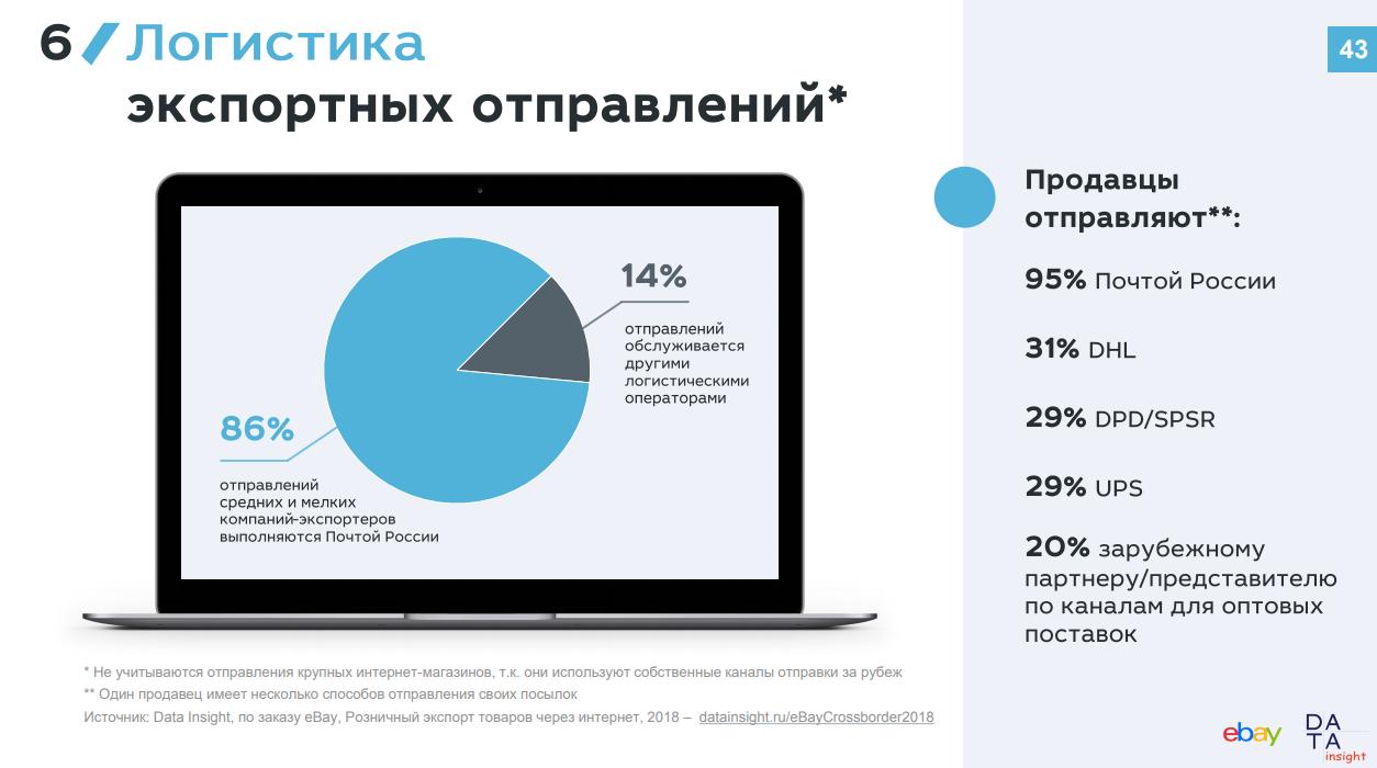 1eea6c095f9 Последние 2−3 года наблюдается стремление к постепенному усреднению  предпочтений по городам и регионам. В Москве преобладает курьерская  доставка
