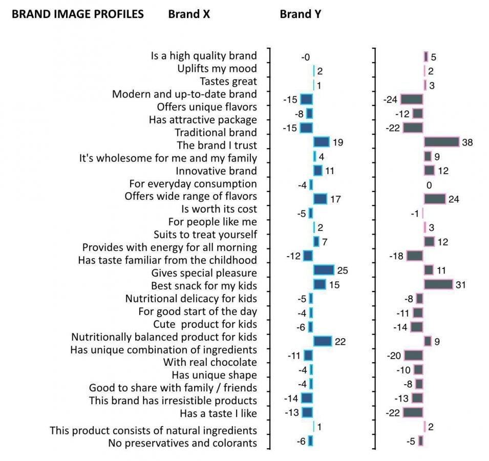 5d369ef6157 Кейс Possible  трекинговые исследования различных показателей брендов