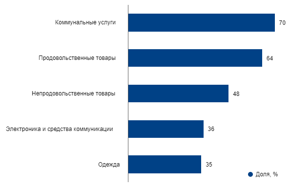 Мясо вошло в ТОП-5 групп товаров, за которые россияне готовы платить больше — исследование Nielsen
