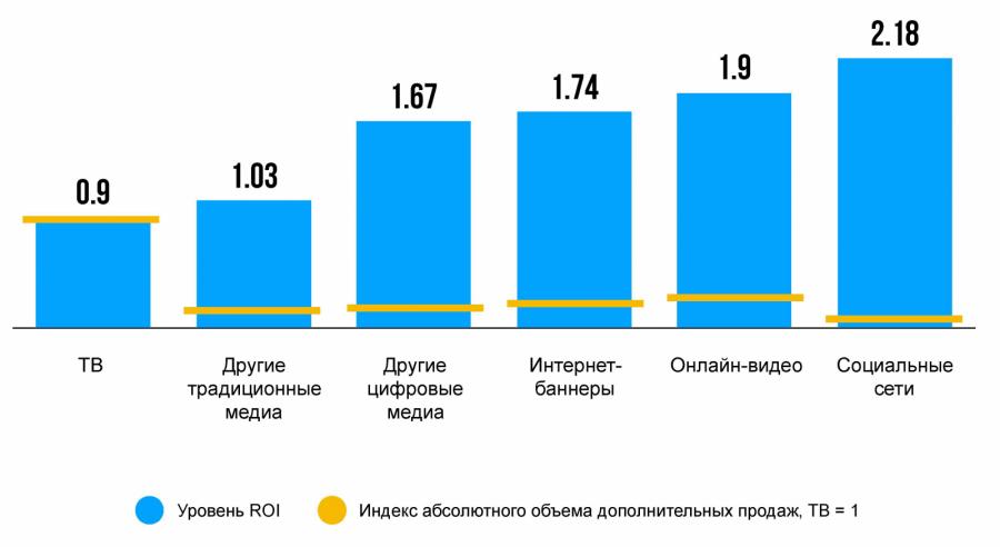 В Nielsen сравнили эффективность каналов распространения рекламы Eac4tfrn_md