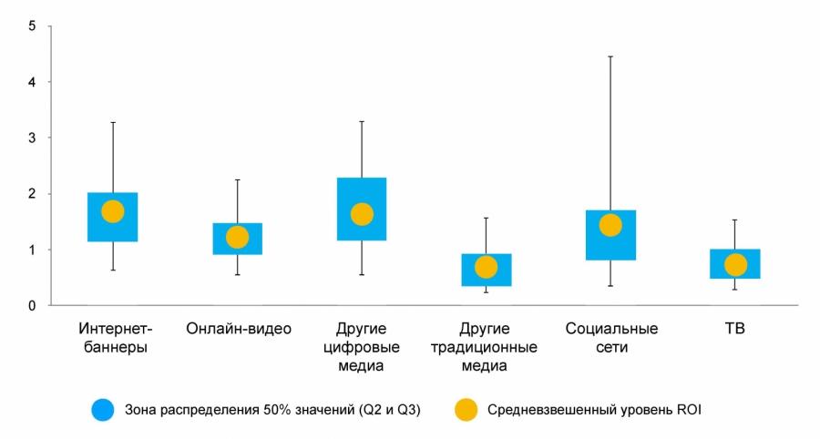 В Nielsen сравнили эффективность каналов распространения рекламы Q32l5w4q_md