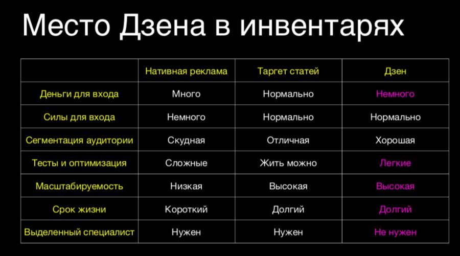 Кейс, как получить из Яндекс.Дзена не только много трафика, но и конверсии - «Тинькофф» 4
